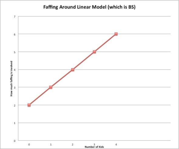 Linear faff
